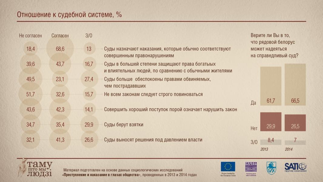 Инфографика: Отношение к судебной системе
