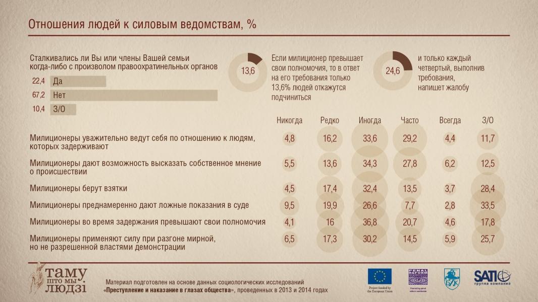 Инфографика: Отношение к силовым ведомствам