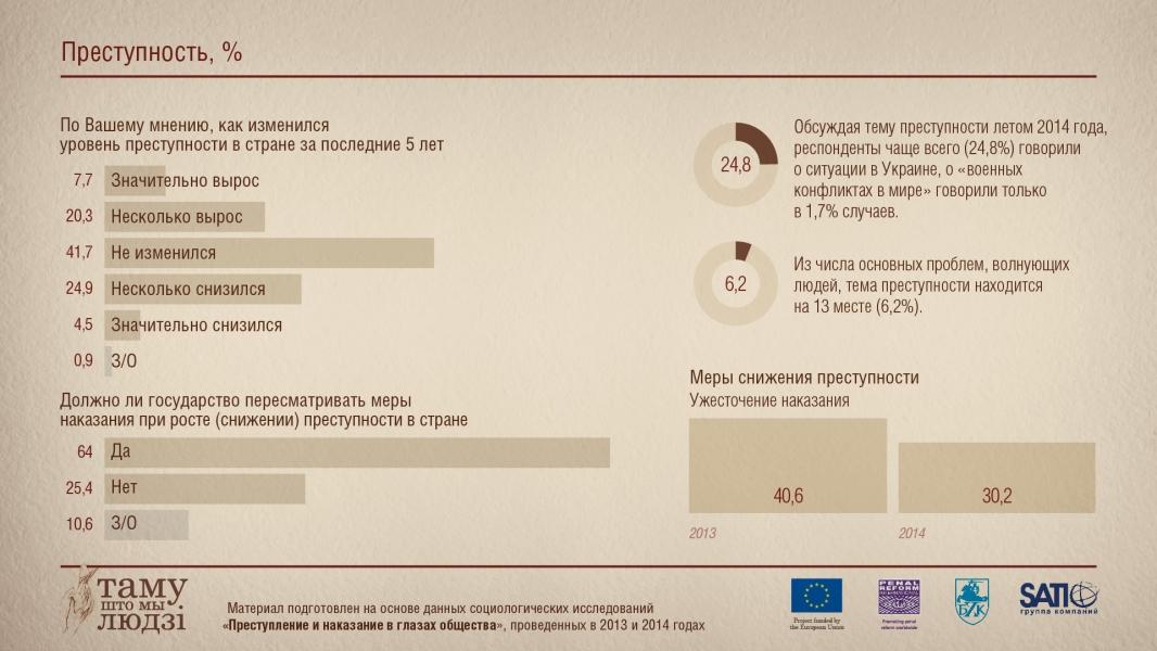 Инфографика: Преступность