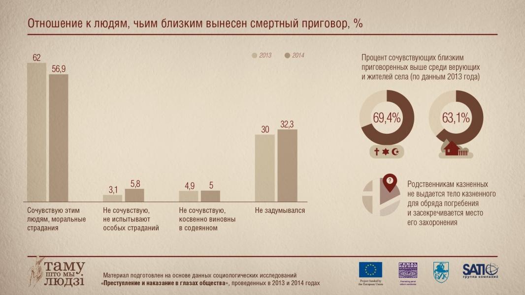 Инфографика: Отношение к людям, чьи близкие получили смертную казнь