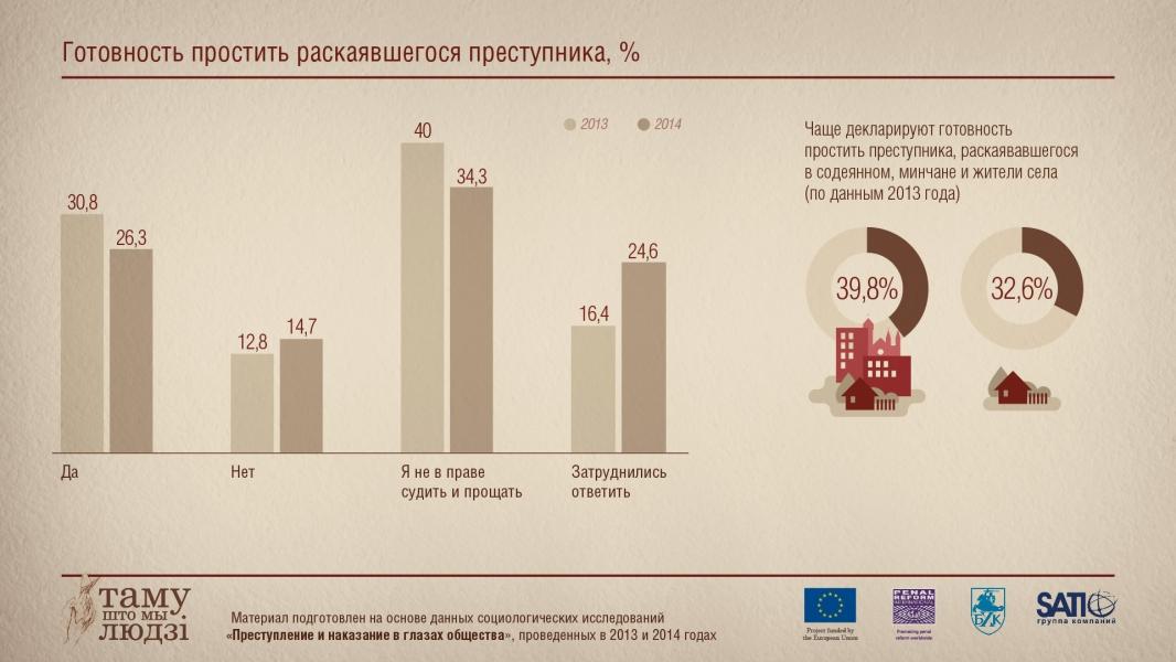 Инфографика: Готовность простить преступника, который покаялся