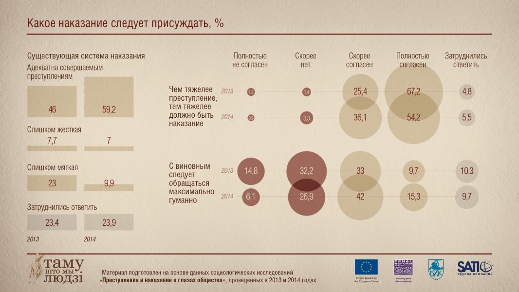 Инфографика: Какое нужно давать наказание