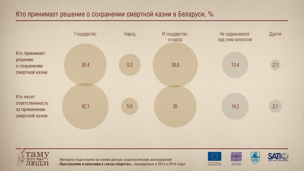 Инфографика: Кто принимает решение о смертной казни в Беларуси