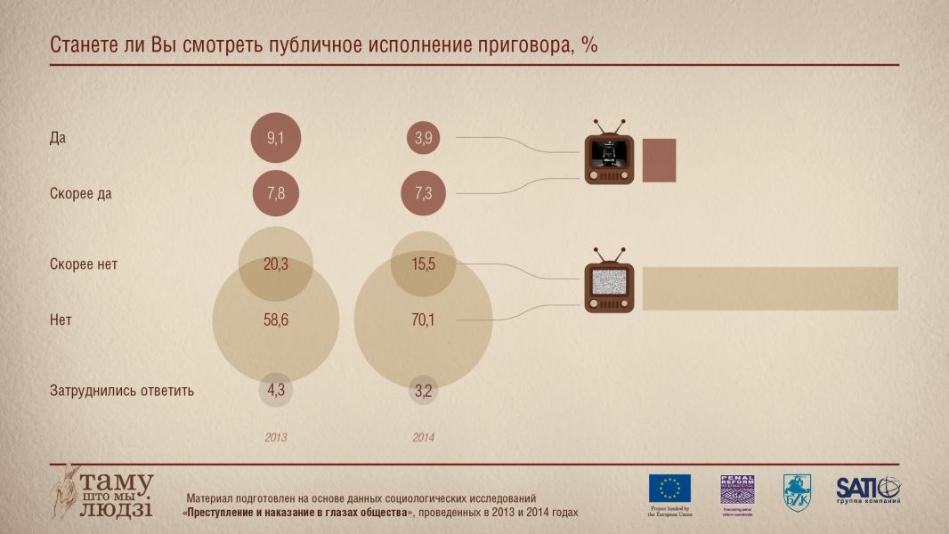 Инфографика: Будете ли вы смотреть публичное исполнение наказания