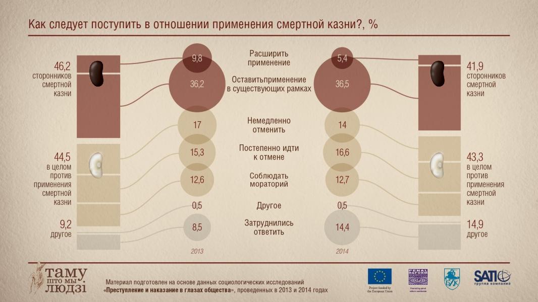 Инфографика: Как поступить со смертной казнью