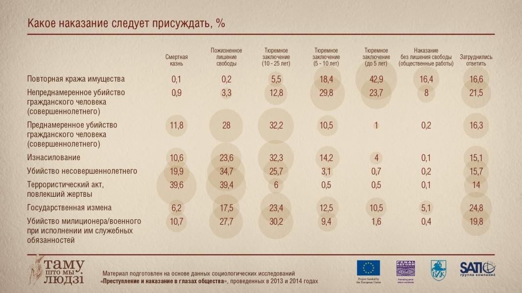Инфографика: Какое наказание нужно присуждать