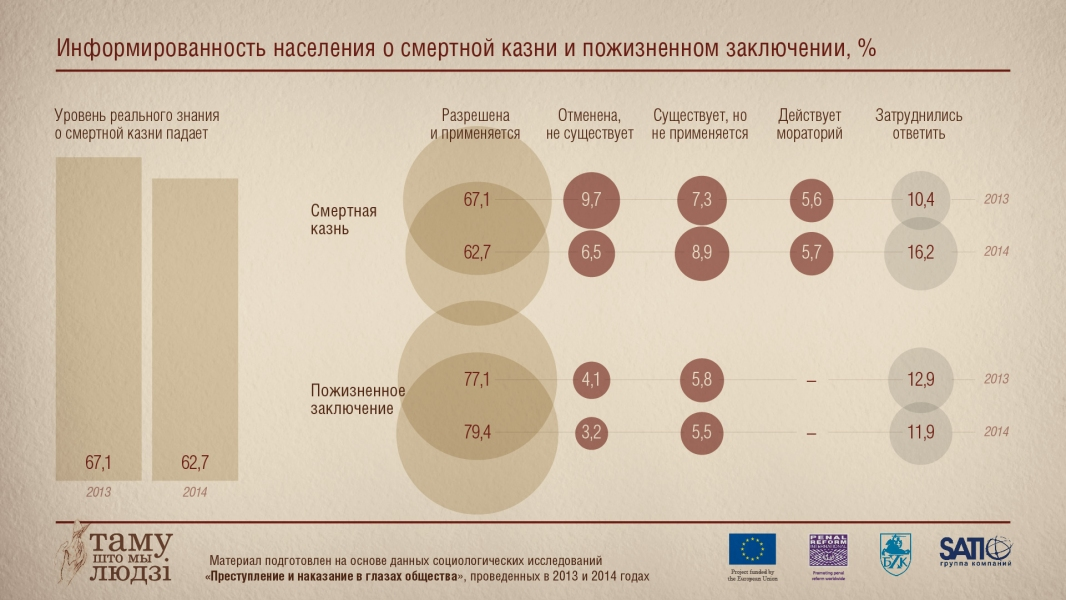 Инфографика: Информированность населения о смертной казни и пожизненном наказании