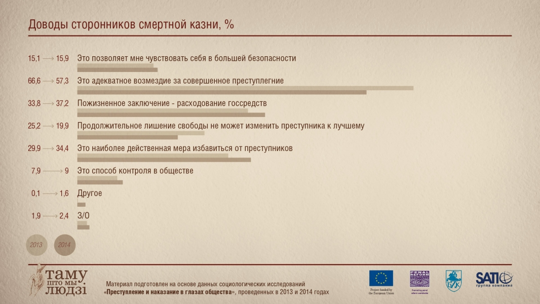 Инфографика: Доводы сторонников смертной казни