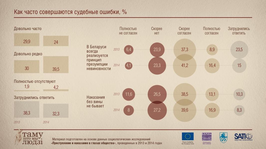 Инфографика: Как часто случаются судебные ошибки