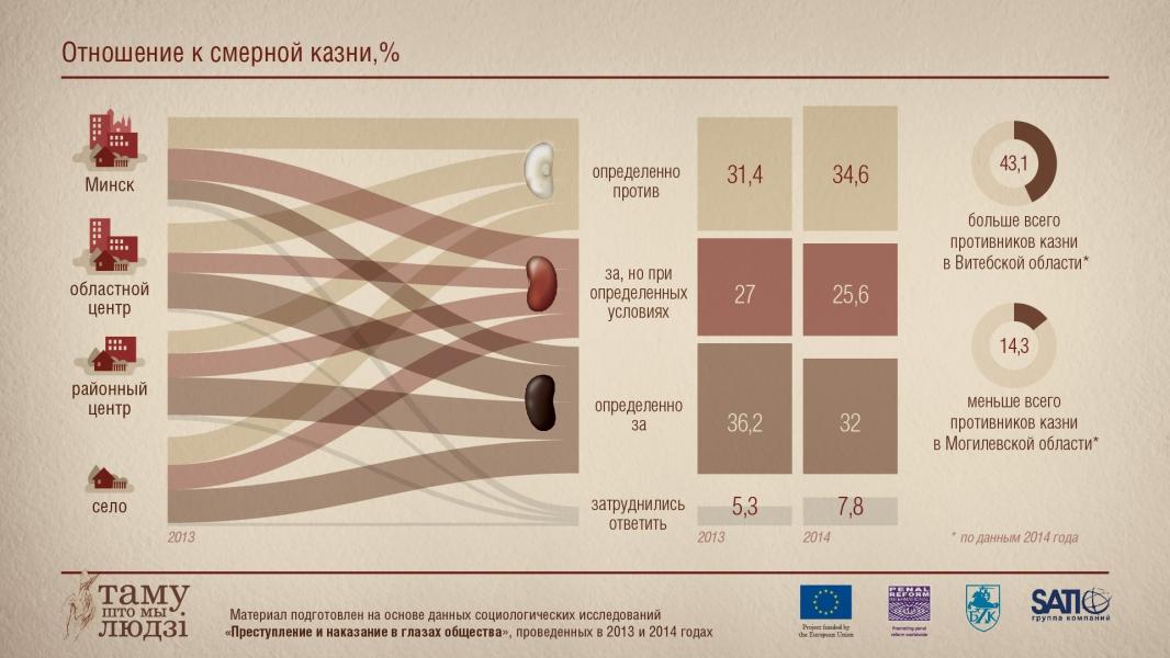 Инфографика: Отношение к смертной казни